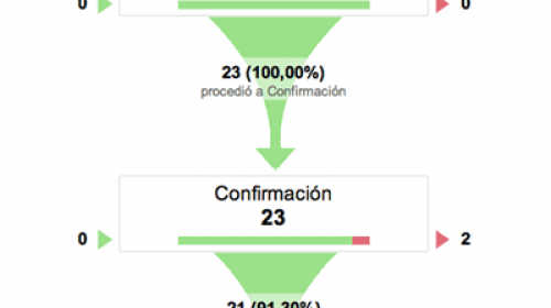 Embudos de conversión en Google Analytics