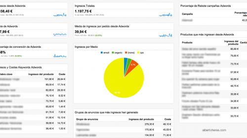 Crear Paneles personalizados en Analytics para medir Adwords