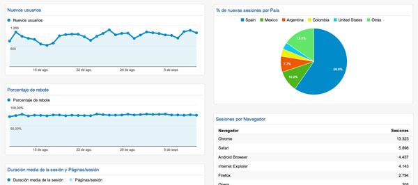 Paneles personalizados en google analytics