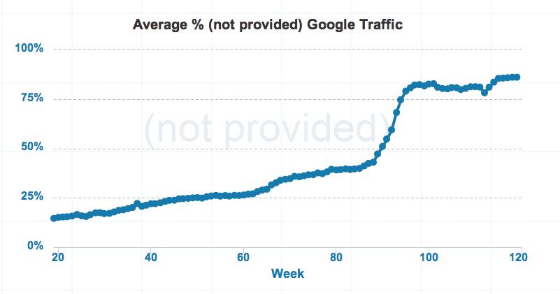Porcentaje de búsquedas Not Provided