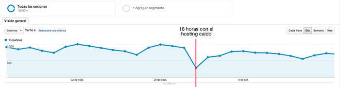 Baja el tráfico después de 18 horas con la web caída