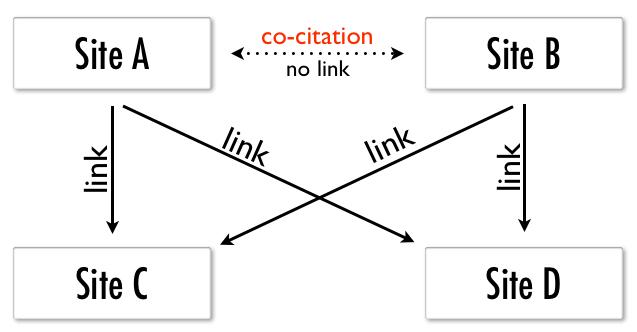 Relación por Co-Citación de la misma web