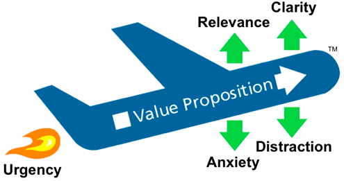 Aumento de conversión mediante el Modelo LIFT