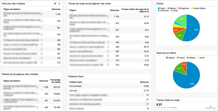 Panel personalizado con métricas básicas para blogs